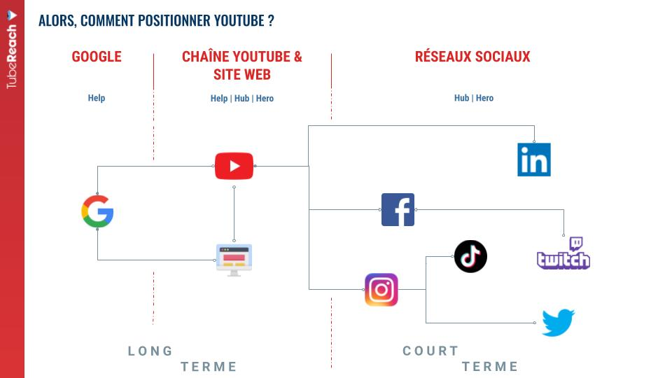 YouTube stratégie digitale